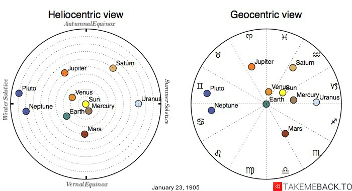 Planetary positions on January 23rd, 1905 - Heliocentric and Geocentric views