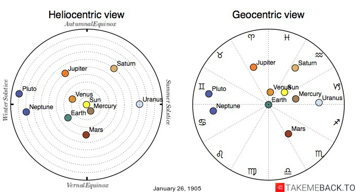 Planetary positions on January 26th, 1905 - Heliocentric and Geocentric views