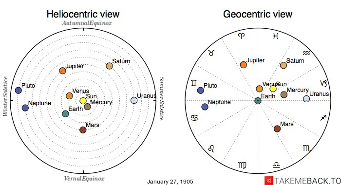 Planetary positions on January 27th, 1905 - Heliocentric and Geocentric views