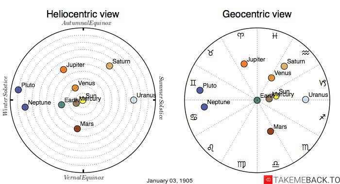 Planetary positions on January 3rd, 1905 - Heliocentric and Geocentric views
