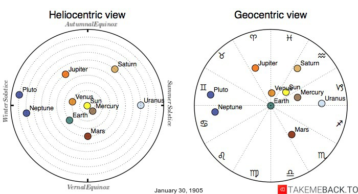 Planetary positions on January 30th, 1905 - Heliocentric and Geocentric views