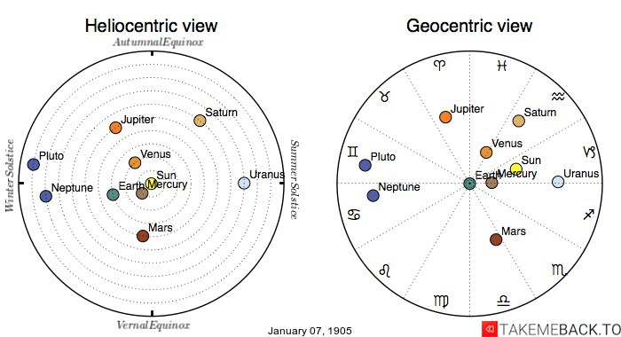 Planetary positions on January 7th, 1905 - Heliocentric and Geocentric views