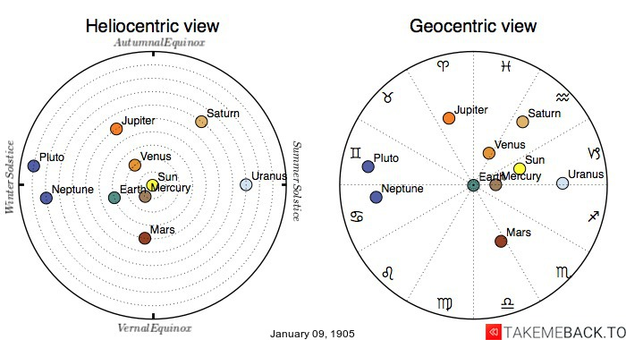 Planetary positions on January 9th, 1905 - Heliocentric and Geocentric views