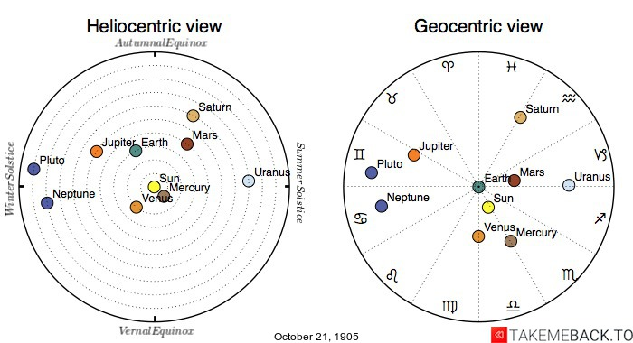Planetary positions on October 21st, 1905 - Heliocentric and Geocentric views