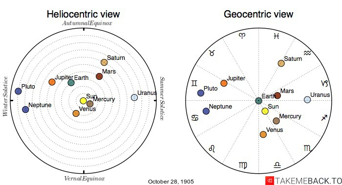 Planetary positions on October 28th, 1905 - Heliocentric and Geocentric views