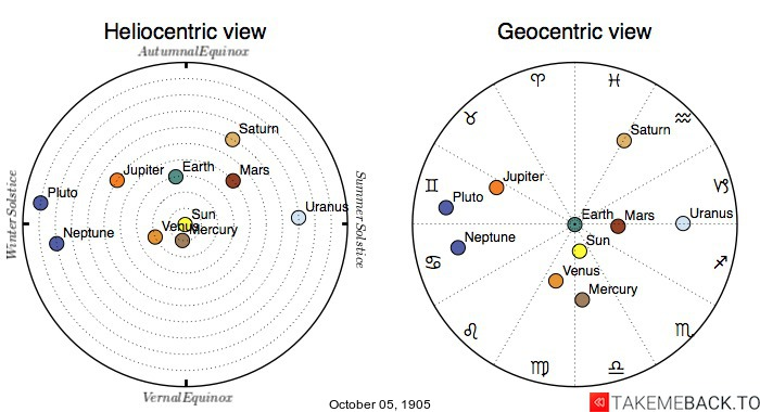 Planetary positions on October 5th, 1905 - Heliocentric and Geocentric views
