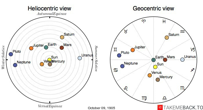 Planetary positions on October 9th, 1905 - Heliocentric and Geocentric views