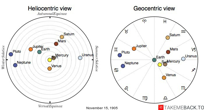 Planetary positions on November 15th, 1905 - Heliocentric and Geocentric views