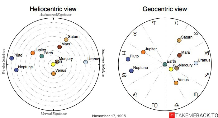 Planetary positions on November 17th, 1905 - Heliocentric and Geocentric views