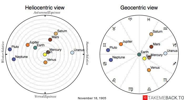 Planetary positions on November 18th, 1905 - Heliocentric and Geocentric views