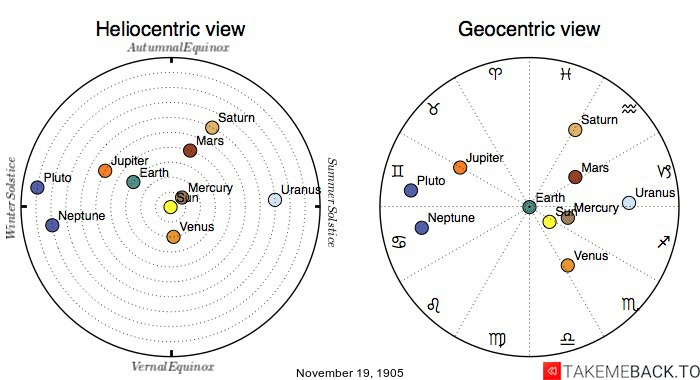 Planetary positions on November 19th, 1905 - Heliocentric and Geocentric views