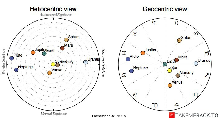 Planetary positions on November 2nd, 1905 - Heliocentric and Geocentric views