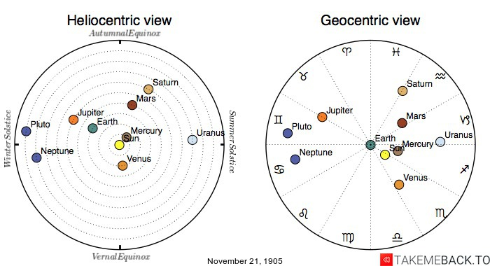 Planetary positions on November 21st, 1905 - Heliocentric and Geocentric views