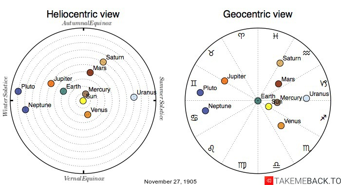Planetary positions on November 27th, 1905 - Heliocentric and Geocentric views