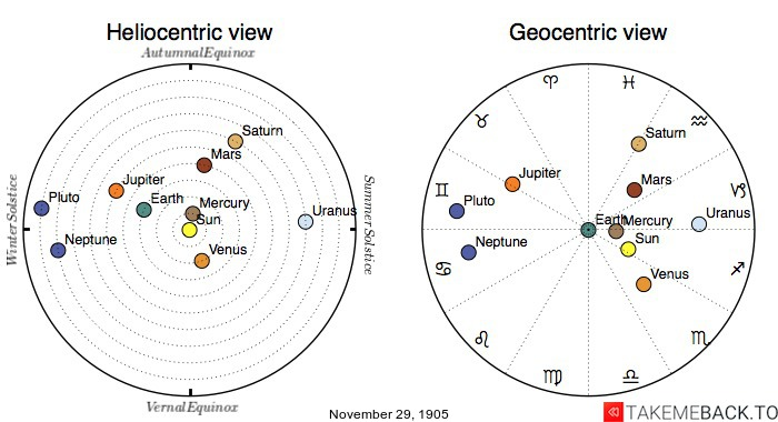 Planetary positions on November 29th, 1905 - Heliocentric and Geocentric views