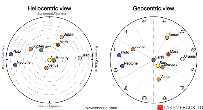 Planetary positions on November 3rd, 1905 - Heliocentric and Geocentric views