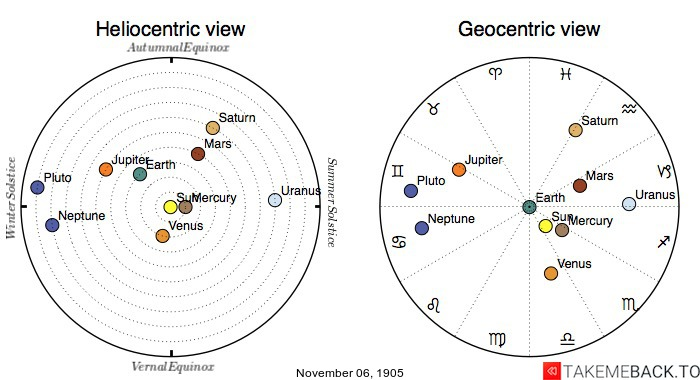 Planetary positions on November 6th, 1905 - Heliocentric and Geocentric views