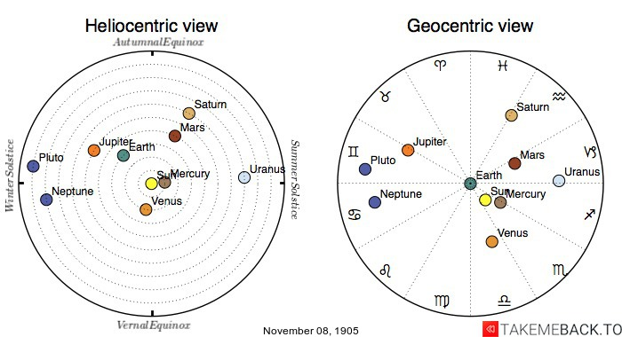 Planetary positions on November 8th, 1905 - Heliocentric and Geocentric views