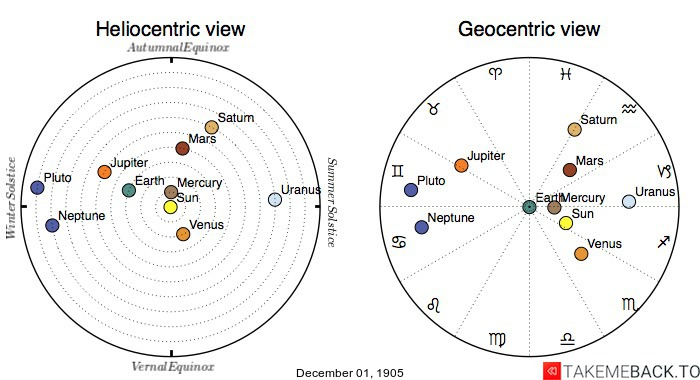Planetary positions on December 1st, 1905 - Heliocentric and Geocentric views