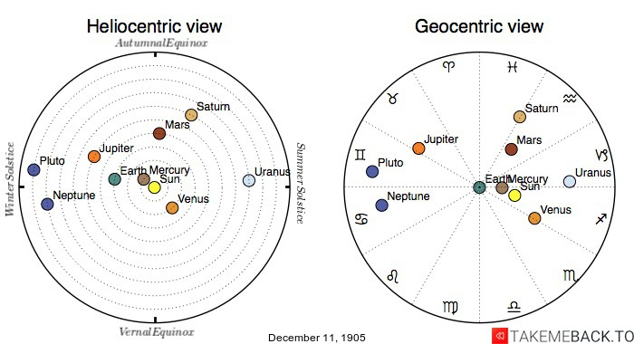 Planetary positions on December 11th, 1905 - Heliocentric and Geocentric views