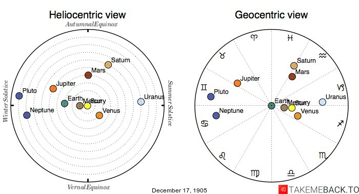 Planetary positions on December 17th, 1905 - Heliocentric and Geocentric views