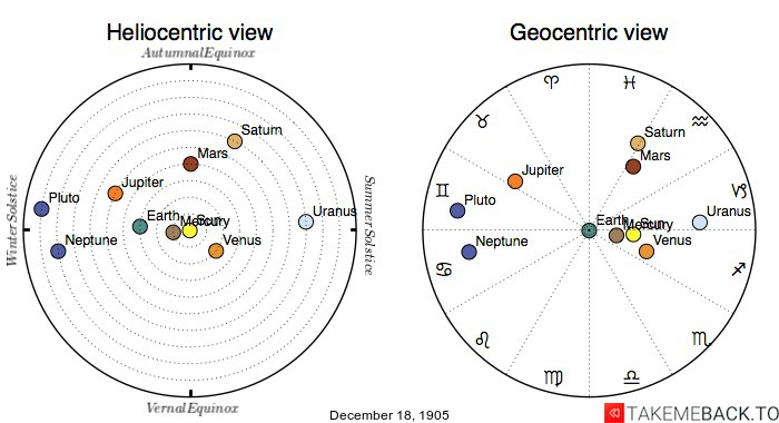 Planetary positions on December 18th, 1905 - Heliocentric and Geocentric views