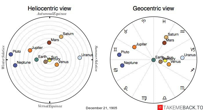 Planetary positions on December 21st, 1905 - Heliocentric and Geocentric views