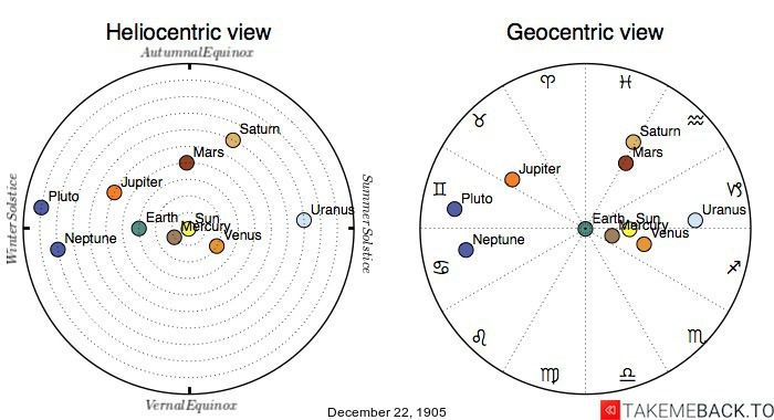 Planetary positions on December 22nd, 1905 - Heliocentric and Geocentric views