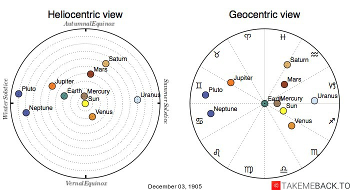 Planetary positions on December 3rd, 1905 - Heliocentric and Geocentric views