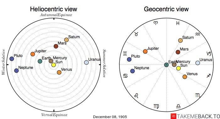 Planetary positions on December 8th, 1905 - Heliocentric and Geocentric views