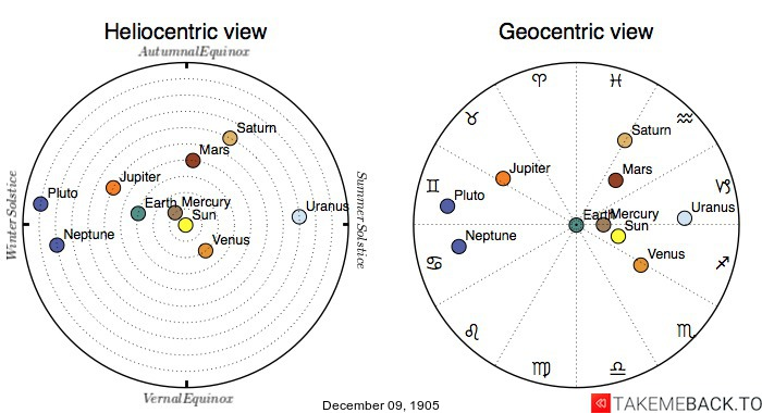 Planetary positions on December 9th, 1905 - Heliocentric and Geocentric views