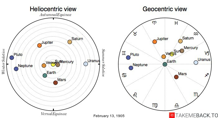 Planetary positions on February 13, 1905 - Heliocentric and Geocentric views