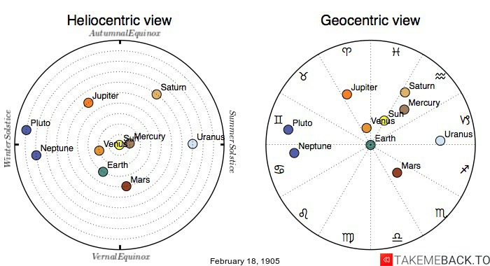 Planetary positions on February 18th, 1905 - Heliocentric and Geocentric views
