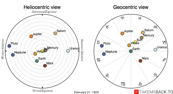 Planetary positions on February 21st, 1905 - Heliocentric and Geocentric views