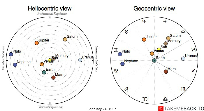 Planetary positions on February 24th, 1905 - Heliocentric and Geocentric views