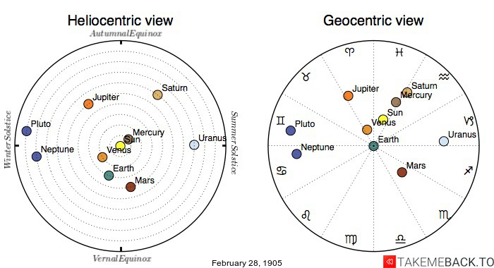 Planetary positions on February 28th, 1905 - Heliocentric and Geocentric views