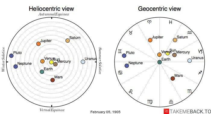 Planetary positions on February 5th, 1905 - Heliocentric and Geocentric views