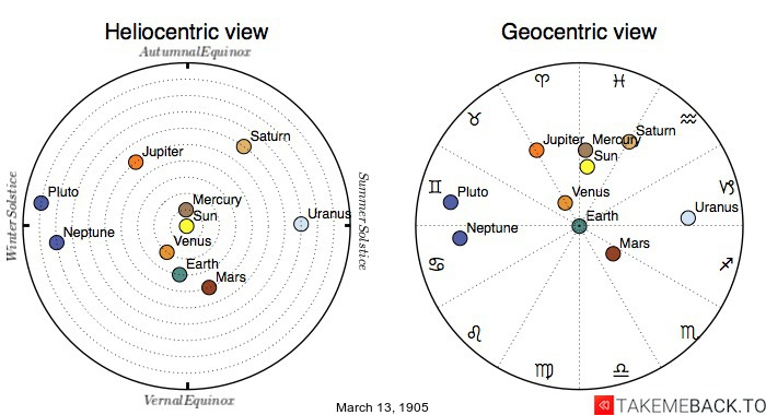 Planetary positions on March 13th, 1905 - Heliocentric and Geocentric views