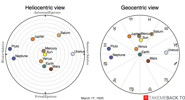 Planetary positions on March 17th, 1905 - Heliocentric and Geocentric views