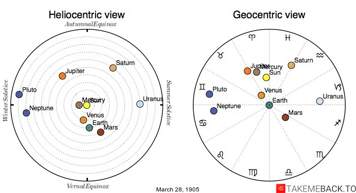 Planetary positions on March 28th, 1905 - Heliocentric and Geocentric views