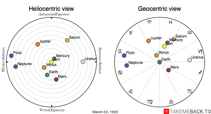 Planetary positions on March 3rd, 1905 - Heliocentric and Geocentric views
