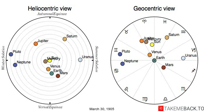 Planetary positions on March 30th, 1905 - Heliocentric and Geocentric views