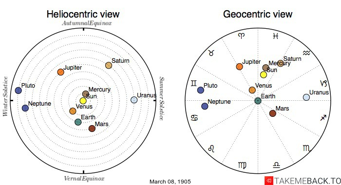 Planetary positions on March 8th, 1905 - Heliocentric and Geocentric views