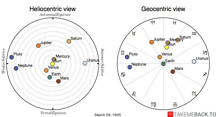 Planetary positions on March 9th, 1905 - Heliocentric and Geocentric views