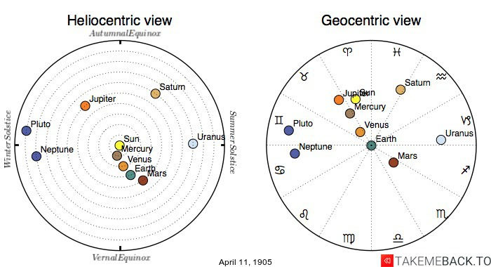 Planetary positions on April 11th, 1905 - Heliocentric and Geocentric views
