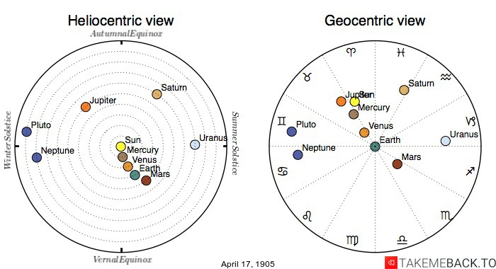 Planetary positions on April 17, 1905 - Heliocentric and Geocentric views