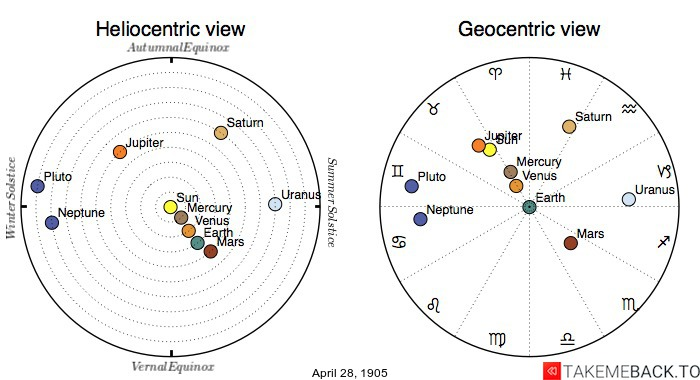 Planetary positions on April 28th, 1905 - Heliocentric and Geocentric views