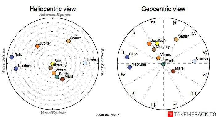 Planetary positions on April 9th, 1905 - Heliocentric and Geocentric views