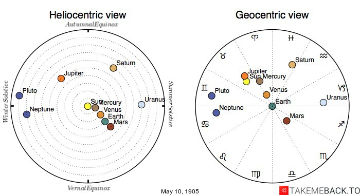 Planetary positions on May 10th, 1905 - Heliocentric and Geocentric views
