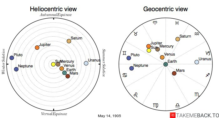Planetary positions on May 14th, 1905 - Heliocentric and Geocentric views